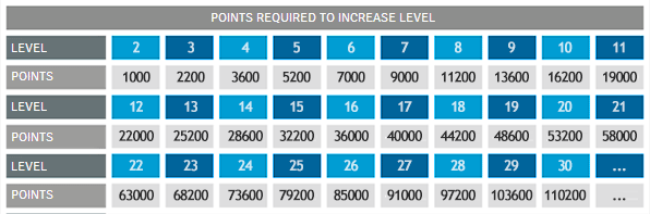 POINTS REQUIRED TO INCREASE LEVEL