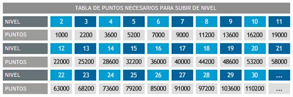 TABLA DE PUNTOS NECESARIOS PARA SUBIR DE NIVEL