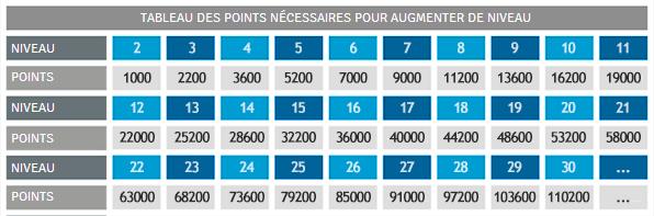 TABLEAU DES POINTS NÉCESSAIRES POUR AUGMENTER DE NIVEAU