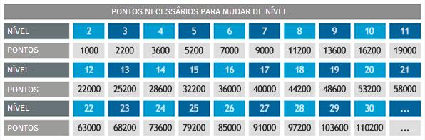 TABELA DE PONTOS NECESSÁRIOS PARA SUBIR DE NÍVEL